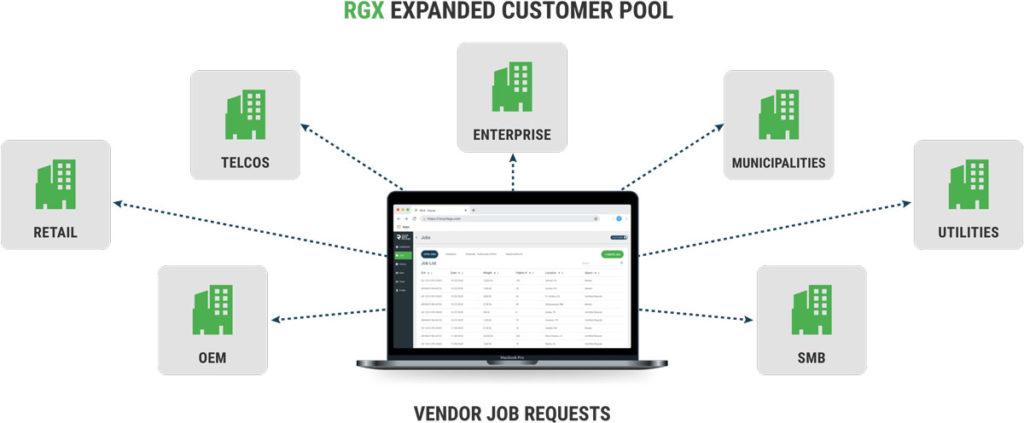 RGX Expanded Customer Pool